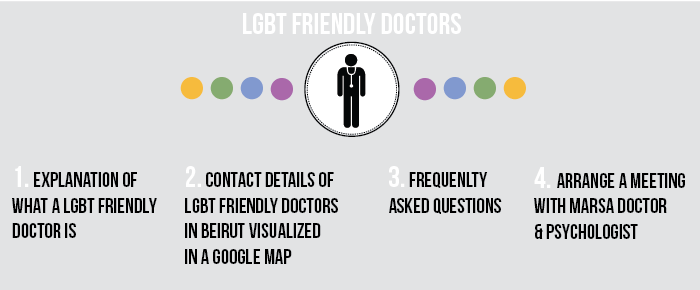 LGBT friendly doctor introduction